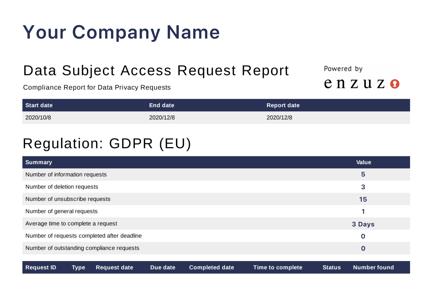 Compliance Report Example