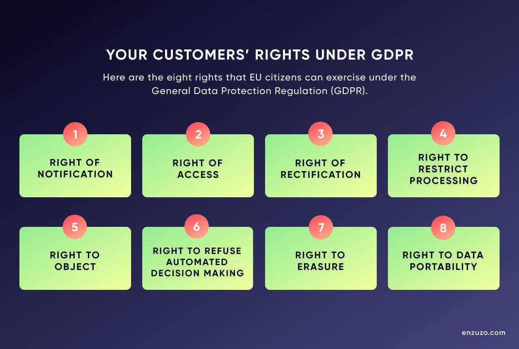Eight GDPR rights for EU customers
