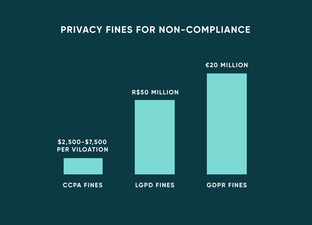 Privacy Law Fines